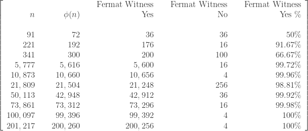 \left[\begin{array}{rrrrrrrrr}      \text{ } & \text{ } & \text{ } & \text{ } & \text{Fermat Witness} & \text{ } & \text{Fermat Witness} & \text{ } & \text{Fermat Witness} \\      n & \text{ } & \phi(n) & \text{ } & \text{Yes} & \text{ } & \text{No} & \text{ } & \text{Yes} \ \% \\      \text{ } & \text{ } & \text{ } & \text{ } & \text{ } & \text{ } & \text{ }  \\      91 & \text{ } & 72 & \text{ } & 36 & \text{ } & 36  & \text{ } & 50 \% \\      221 & \text{ } & 192 & \text{ } & 176 & \text{ } & 16 & \text{ } & 91.67 \% \\      341 & \text{ } & 300 & \text{ } & 200 & \text{ } & 100 & \text{ } & 66.67 \% \\      5,777 & \text{ } & 5,616 & \text{ } & 5,600 & \text{ } & 16 & \text{ } & 99.72 \% \\      10,873 & \text{ } & 10,660 & \text{ } & 10,656 & \text{ } & 4 & \text{ } & 99.96 \% \\      21,809 & \text{ } & 21,504 & \text{ } & 21,248 & \text{ } & 256 & \text{ } & 98.81 \% \\      50,113 & \text{ } & 42,948 & \text{ } & 42,912 & \text{ } & 36& \text{ } & 99.92 \%  \\      73,861 & \text{ } & 73,312 & \text{ } & 73,296 & \text{ } & 16 & \text{ } & 99.98 \% \\       100,097 & \text{ } & 99,396 & \text{ } & 99,392 & \text{ } & 4 & \text{ } & 100 \% \\      201,217 & \text{ } & 200,260 & \text{ } & 200,256 & \text{ } & 4 & \text{ } & 100 \%    \end{array}\right]