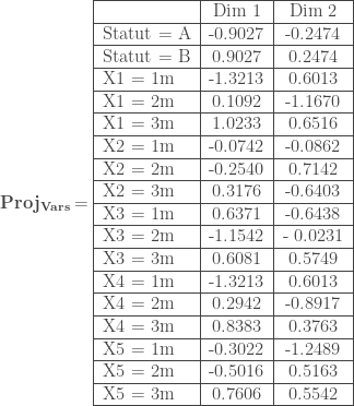 \mathbf{Proj_{Vars}} = \begin{tabular} {|l|c|c|} \hline & Dim 1 & Dim 2 \ \hline Statut = A & -0.9027 & -0.2474 \ \hline Statut = B & 0.9027 & 0.2474 \ \hline X1 = 1m & -1.3213 & 0.6013 \ \hline X1 = 2m & 0.1092 & -1.1670 \ \hline X1 = 3m & 1.0233 & 0.6516 \ \hline X2 = 1m & -0.0742 & -0.0862 \ \hline X2 = 2m & -0.2540 & 0.7142 \ \hline X2 = 3m & 0.3176 & -0.6403 \ \hline X3 = 1m & 0.6371 & -0.6438 \ \hline X3 = 2m & -1.1542 & - 0.0231 \ \hline X3 = 3m & 0.6081 & 0.5749 \ \hline X4 = 1m & -1.3213 & 0.6013 \ \hline X4 = 2m & 0.2942 & -0.8917 \ \hline X4 = 3m & 0.8383 & 0.3763 \ \hline X5 = 1m & -0.3022 & -1.2489 \ \hline X5 = 2m & -0.5016 & 0.5163 \ \hline X5 = 3m & 0.7606 & 0.5542 \ \hline \end{tabular}
