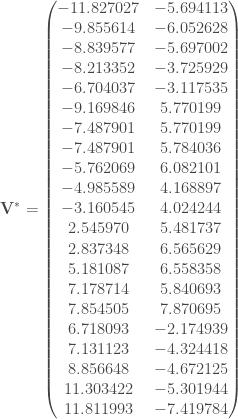 \mathbf{V} ^* = \begin{pmatrix} -11.827027 & -5.694113 \\ -9.855614 & -6.052628 \\ -8.839577 & -5.697002 \\ -8.213352 & -3.725929 \\ -6.704037 & -3.117535 \\ -9.169846 & 5.770199 \\ -7.487901 & 5.770199 \\ -7.487901 & 5.784036 \\ -5.762069 & 6.082101 \\ -4.985589 & 4.168897 \\ -3.160545 & 4.024244 \\ 2.545970 & 5.481737 \\ 2.837348 & 6.565629 \\ 5.181087 & 6.558358 \\ 7.178714 & 5.840693 \\ 7.854505 & 7.870695 \\ 6.718093 & -2.174939 \\ 7.131123 & -4.324418 \\ 8.856648 & -4.672125 \\ 11.303422 & -5.301944 \\ 11.811993 & -7.419784 \\ \end{pmatrix}