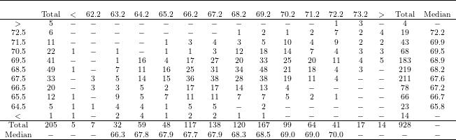\scriptsize\displaystyle \begin{array}{cccccccccccccccccc} \hline\\ ~&\text{Total}& <&62.2&63.2&64.2&65.2&66.2&67.2&68.2&69.2&70.2&71.2&72.2&73.2& >&\text{Total}&\text{Median}\\\hline >&5& - & -& -& -& -& -& -& -& -& -& -&1&3& -&4&-\\ 72.5&6&-&-&-&-&-&-&-&1&2&1&2&7&2&4&19&72.2\\ 71.5&11&-&-&-&-&1&3&4&3&5&10&4&9&2&2&43&69.9\\ 70.5&22&1&-&1&-&1&1&3&12&18&14&7&4&3&3&68&69.5\\ 69.5&41&-&-&1&16&4&17&27&20&33&25&20&11&4&5&183&68.9\\ 68.5&49&1&-&7&11&16&25&31&34&48&21&18&4&3&-&219&68.2\\ 67.5&33&-&3&5&14&15&36&38&28&38&19&11&4&-&-&211&67.6\\ 66.5&20&-&3&3&5&2&17&17&14&13&4&-&-&-&-&78&67.2\\ 65.5&12&1&-&9&5&7&11&11&7&7&5&2&1&-&-&66&66.7\\ 64.5&5&1&1&4&4&1&5&5&-&2&-&-&-&-&-&23&65.8\\ <&1&1&-&2&4&1&2&2&1&1&-&-&-&-&-&14&-\\\hline \text{Total}&205&5&7&32&59&48&117&138&120&167&99&64&41&17&14&928&-\\ \text{Median}&-&-&-&66.3&67.8&67.9&67.7&67.9&68.3&68.5&69.0&69.0&70.0&-&-&-&-\\\hline \end{array}