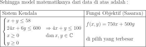 \textrm{Sehingga model matematikanya dari data di atas adalah}:\\ \begin{array}{|l|l|}\hline \textrm{Sistem Kendala}&\textrm{Fungsi Objektif (Sasaran)}\\hline \begin{cases} x+y\leq 58 & \ 24x+6y\leq 600 & \Rightarrow 4x+y\leq 100 \ x\geq 0 & \textrm{dan}\: x,y\in \mathbb{C}\ y\geq 0 & \end{cases}&\begin{aligned}&f(x,y)=750x+500y\ &\ &\textrm{di pilih yang terbesar} \end{aligned}\\hline \end{array}