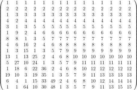 {\left( \begin{array}{ccccccccccccccc} 1 & 1 & 1 & 1 & 1 & 1 & 1 & 1 & 1 & 1 & 1 & 1 & 1 & 1 & 1 \\ 2 & 2 & 2 & 2 & 2 & 2 & 2 & 2 & 2 & 2 & 2 & 2 & 2 & 2 & 2 \\ 1 & 3 & 3 & 3 & 3 & 3 & 3 & 3 & 3 & 3 & 3 & 3 & 3 & 3 & 3 \\ 4 & 2 & 4 & 4 & 4 & 4 & 4 & 4 & 4 & 4 & 4 & 4 & 4 & 4 & 4 \\ 3 & 1 & 3 & 5 & 5 & 5 & 5 & 5 & 5 & 5 & 5 & 5 & 5 & 5 & 5 \\ 1 & 9 & 2 & 4 & 6 & 6 & 6 & 6 & 6 & 6 & 6 & 6 & 6 & 6 & 6 \\ 8 & 8 & 1 & 3 & 5 & 7 & 7 & 7 & 7 & 7 & 7 & 7 & 7 & 7 & 7 \\ 4 & 6 & 16 & 2 & 4 & 6 & 8 & 8 & 8 & 8 & 8 & 8 & 8 & 8 & 8 \\ 1 & 3 & 15 & 1 & 3 & 5 & 7 & 9 & 9 & 9 & 9 & 9 & 9 & 9 & 9 \\ 13 & 1 & 13 & 25 & 2 & 4 & 6 & 8 & 10 & 10 & 10 & 10 & 10 & 10 & 10 \\ 5 & 27 & 10 & 24 & 1 & 3 & 5 & 7 & 9 & 11 & 11 & 11 & 11 & 11 & 11 \\ 1 & 18 & 6 & 22 & 36 & 2 & 4 & 6 & 8 & 10 & 12 & 12 & 12 & 12 & 12 \\ 19 & 10 & 3 & 19 & 35 & 1 & 3 & 5 & 7 & 9 & 11 & 13 & 13 & 13 & 13 \\ 6 & 4 & 1 & 15 & 33 & 49 & 2 & 4 & 6 & 8 & 10 & 12 & 14 & 14 & 14 \\ 1 & 1 & 64 & 10 & 30 & 48 & 1 & 3 & 5 & 7 & 9 & 11 & 13 & 15 & 15 \end{array} \right)}