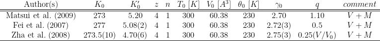 \begin{array}{ccccccccccc}  {\rm\ Author(s) } & K_0 & K'_0 & z & n &T_0\ [K]& V_0\ [A^3]& \theta_0\ [K]&\gamma_0 & q & comment\\  \hline\hline  {\rm\ Matsui\ et\ al.\ (2009)} &273 &5.20 & 4 & 1 & 300 & 60.38 & 230 & 2.70 & 1.10 &V+M\\  {\rm\ Fei\ et\ al.\ (2007)} &277 &5.08(2) & 4 & 1 & 300 & 60.38 & 230 & 2.72(3) & 0.5 &V+M\\  {\rm\ Zha\ et\ al.\ (2008)} &273.5(10) &4.70(6) & 4 & 1 & 300 & 60.38 & 230 & 2.75(3) & 0.25(V/V_0) &V+M\\  \hline  \end{array}