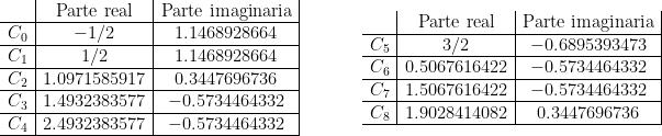 \begin{array}{cc}    \begin{array}{l|c|c|}      & \text{Parte real} & \text{Parte imaginaria}      \\      \hline      C_0 & -1/2   & 1.1468928664      \\      \hline      C_1 & 1/2   & 1.1468928664      \\      \hline      C_2 & 1.0971585917   & 0.3447696736      \\      \hline      C_3 & 1.4932383577   & -0.5734464332      \\      \hline      C_4 & 2.4932383577   & -0.5734464332      \\      \hline    \end{array}    \quad\ &\quad\    \begin{array}{l|c|c|}      & \text{Parte real} & \text{Parte imaginaria}      \\      \hline      C_5 & 3/2   & -0.6895393473      \\      \hline      C_6 & 0.5067616422   & -0.5734464332      \\      \hline      C_7 & 1.5067616422   & -0.5734464332      \\      \hline      C_8 & 1.9028414082   & 0.3447696736      \\      \hline    \end{array}   \end{array}