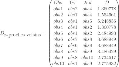 D_{2-\mbox{proches voisins}}= \begin{pmatrix} Obs & 1er & 2nd & \overline{D} \\ obs1 & obs2 & obs4 & 1.360778 \\ obs2 & obs1 & obs4 & 1.554661 \\ obs3 & obs1 & obs5 & 6.248836 \\ obs4 & obs1 & obs2 & 1.360778 \\ obs5 & obs1 & obs2 & 2.484993 \\ obs6 & obs7 & obs8 & 3.688949 \\ obs7 & obs6 & obs8 & 3.688949 \\ obs8 & obs7 & obs9 & 3.486429 \\ obs9 & obs8 & obs10 & 2.734617 \\ obs10 & obs1 & obs9 & 2.775932 \\ \end{pmatrix}