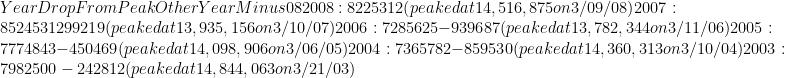 Year             DropFromPeak  OtherYearMinus08 2008:  8225312                     (peaked at 14,516,875 on 3/09/08) 2007:  8524531         299219      (peaked at 13,935,156 on 3/10/07) 2006:  7285625        -939687      (peaked at 13,782,344 on 3/11/06) 2005:  7774843        -450469      (peaked at 14,098,906 on 3/06/05) 2004:  7365782        -859530      (peaked at 14,360,313 on 3/10/04) 2003:  7982500        -242812      (peaked at 14,844,063 on 3/21/03)