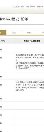 http://www.imperialhotel.co.jp/j/company/history.html