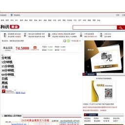 国际黄金价格走势图-黄金频道-和讯网