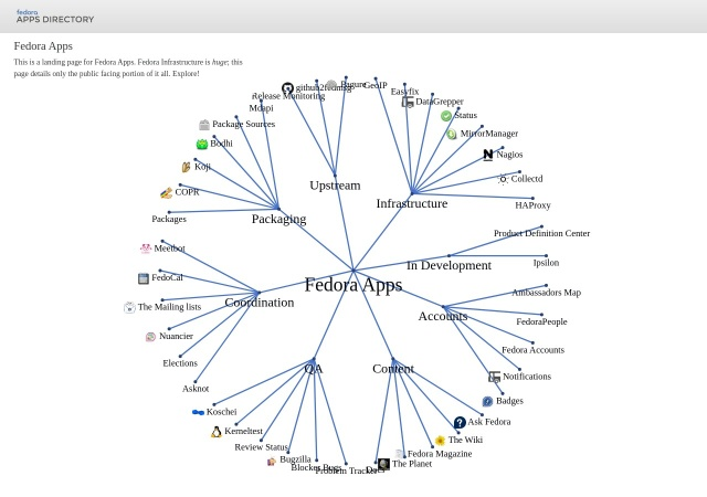 Screenshot of apps.fedoraproject.org