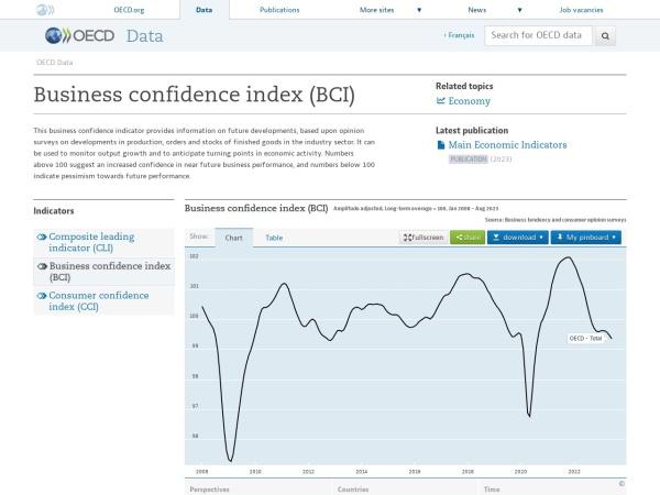 Screenshot of data.oecd.org