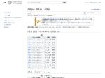 https://ja.wikipedia.org/wiki/2%E5%8C%BA%E5%88%86%E3%83%BB3%E5%8C%BA%E5%88%86%E3%83%BB4%E5%8C%BA%E5%88%86