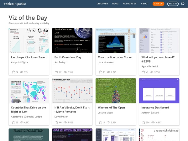 Screenshot of public.tableau.com