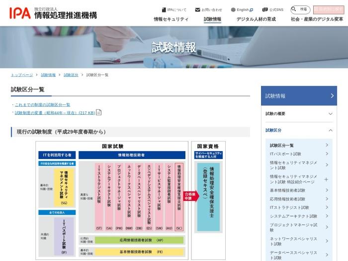 https://www.jitec.ipa.go.jp/1_11seido/seido_gaiyo.html